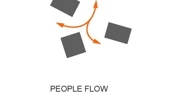 Cafe Birgitta people flow chart